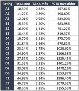 Como funciona o Rating de Risco na Peak? 1